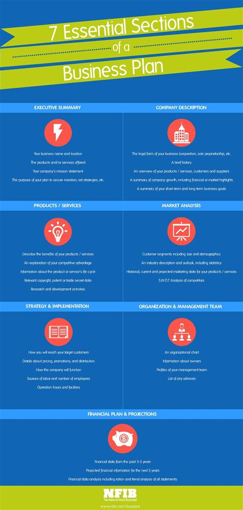 7 Essential Sections of a Business Plan [infographic   A